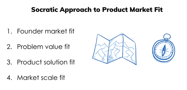 Socratic Approach to Product Market Fit