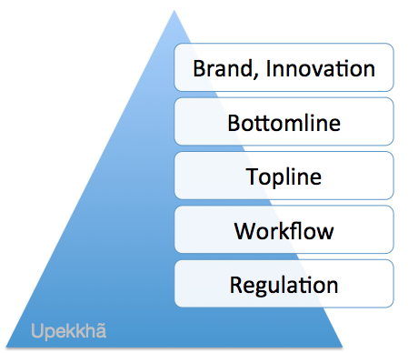 Upekkha's hierarchy of B2B needs