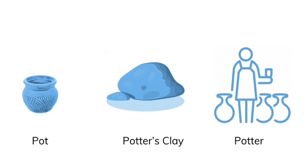 PRODUCT - POT, POTTER or POTTER's CLAY